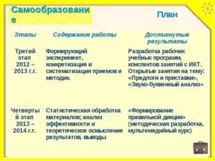 План ЭтапыСодержание работыДостигнутые результаты Третий этап 2012 – 2013 г