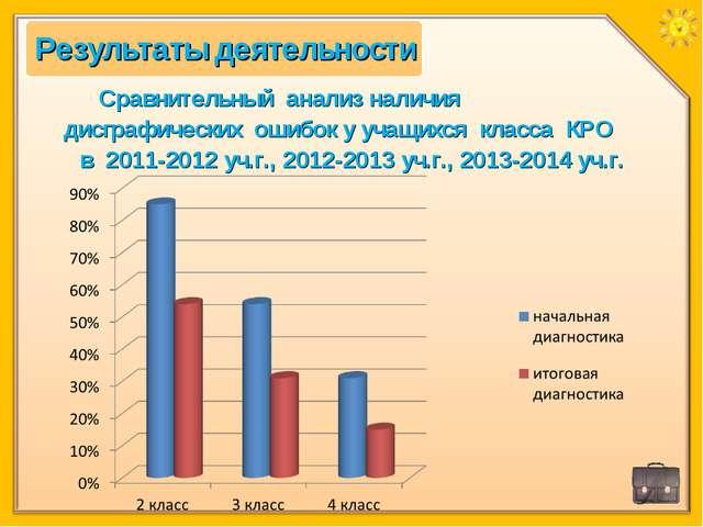 Сравнительный анализ наличия дисграфических ошибок у учащихся класса КРО в 20...
