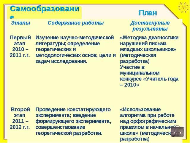 План ЭтапыСодержание работыДостигнутые результаты Первый этап 2010 – 2011 г...