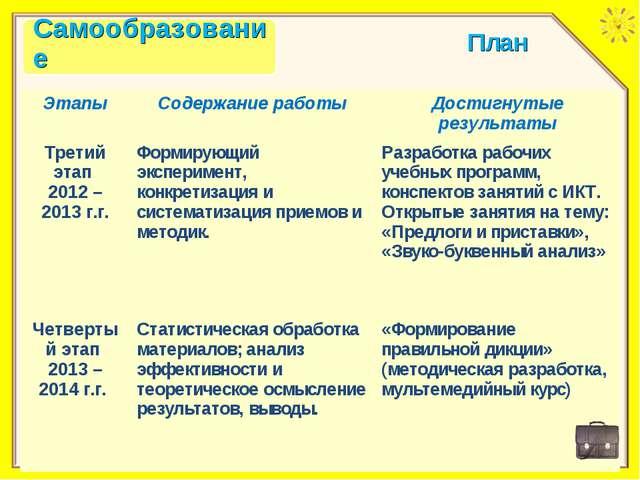 План ЭтапыСодержание работыДостигнутые результаты Третий этап 2012 – 2013 г...