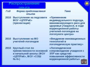 ГодФорма представления опыта Тема 2010Выступление на педсовете МОУ «ЦППРиК