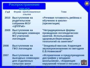 ГодФорма представления опыта Тема 2010Выступление на родительском собрании
