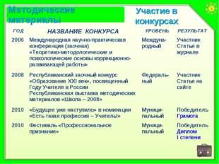Участие в конкурсах ГОДНАЗВАНИЕ КОНКУРСАУРОВЕНЬРЕЗУЛЬТАТ 2006Международна