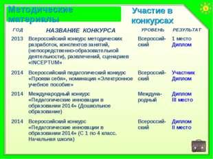Участие в конкурсах ГОДНАЗВАНИЕ КОНКУРСАУРОВЕНЬРЕЗУЛЬТАТ 2013Всероссийски