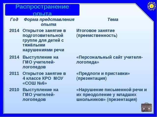 ГодФорма представления опыта Тема 2014Открытое занятие в подготовительной...
