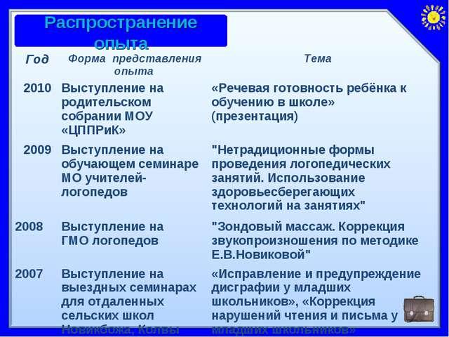 ГодФорма представления опыта Тема 2010Выступление на родительском собрании...