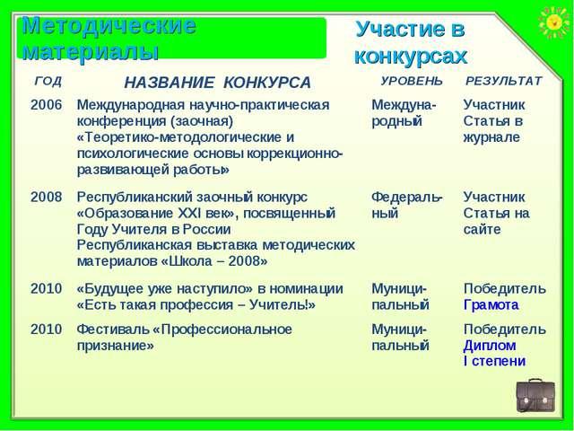 Участие в конкурсах ГОДНАЗВАНИЕ КОНКУРСАУРОВЕНЬРЕЗУЛЬТАТ 2006Международна...
