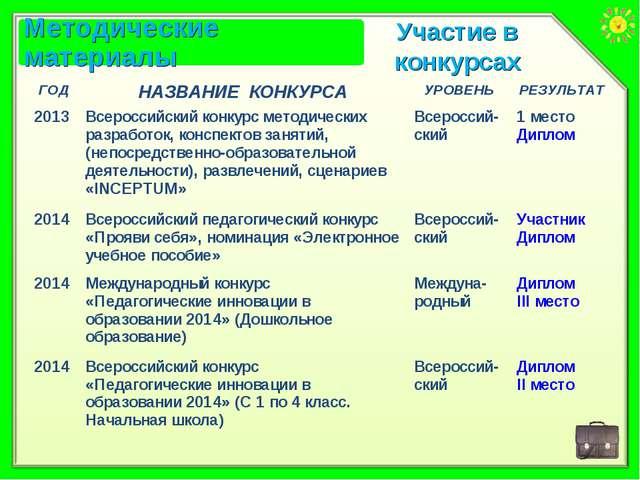 Участие в конкурсах ГОДНАЗВАНИЕ КОНКУРСАУРОВЕНЬРЕЗУЛЬТАТ 2013Всероссийски...