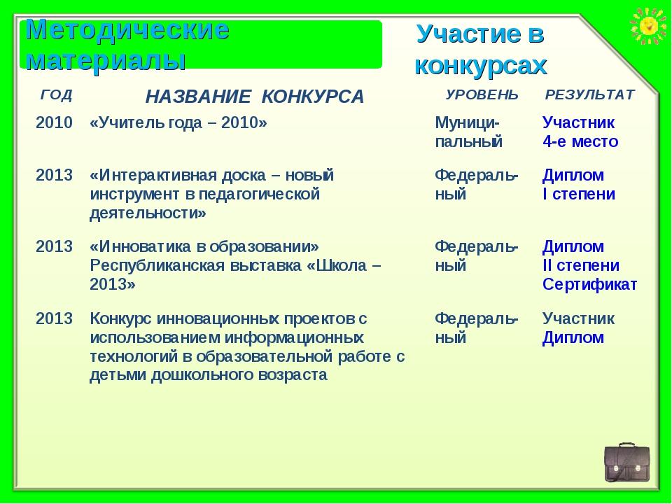 Участие в конкурсах ГОДНАЗВАНИЕ КОНКУРСАУРОВЕНЬРЕЗУЛЬТАТ 2010«Учитель год...