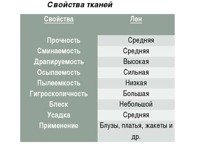 Свойства тканей Свойства Лен ПрочностьСредняя СминаемостьСредняя Драпируе...