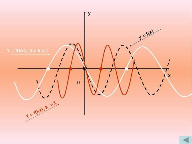 у х 0 У = kf(x), 0 < k < 1 Y = kf(x), k > 1 Y = kf(x), 0 < k < 1