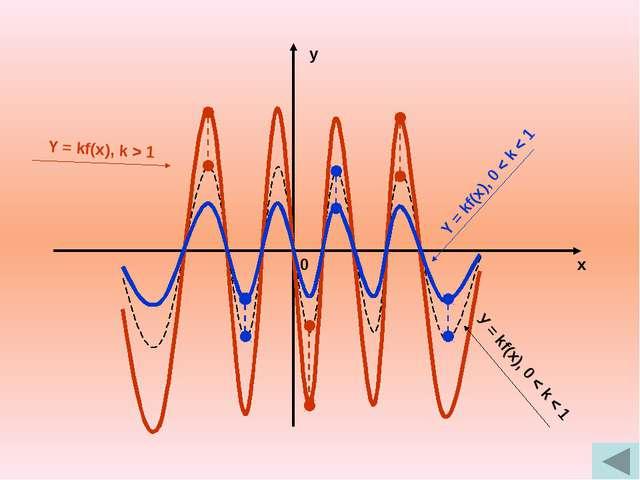 y x 0 y x 0 У = If(x)I