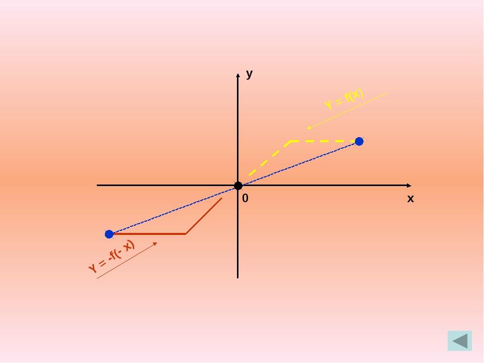 х у 0 Y = f(x) Y = f(x) + b, b > 0 Y = f(x) + b, b < 0