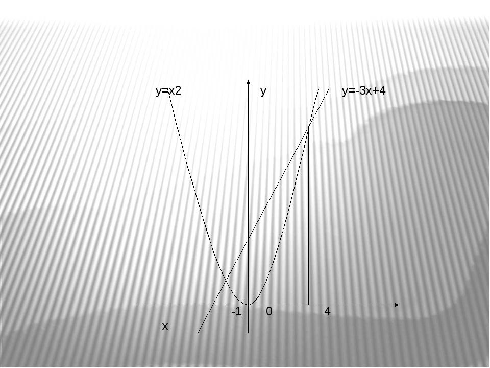 у=х2 у у=-3х+4 -1 0 4 х