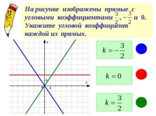 На рисунке изображены прямые с угловыми коэффициентами , и 0. Укажите углово