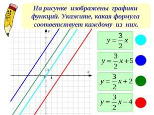 На рисунке изображены графики функций. Укажите, какая формула соответствует к