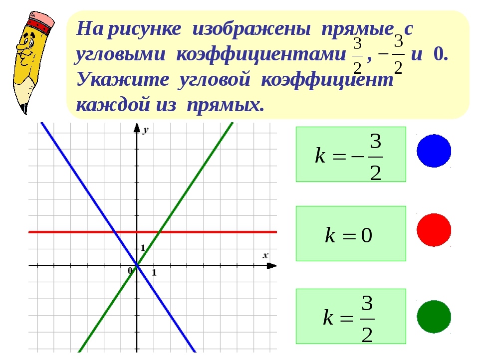 На рисунке изображены прямые с угловыми коэффициентами , и 0. Укажите углово...