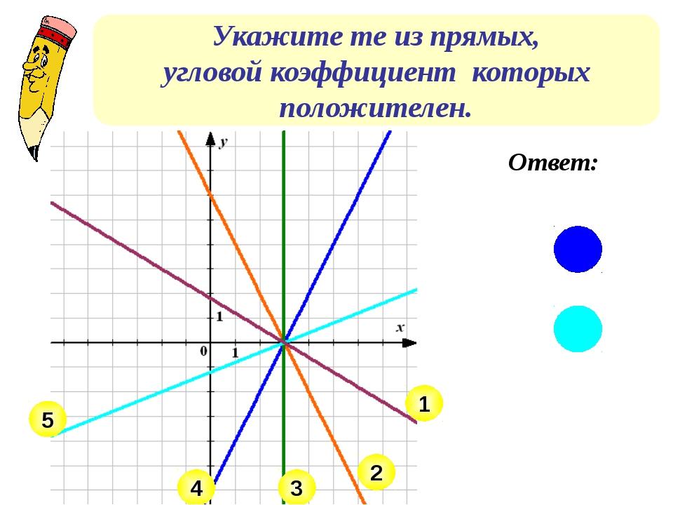 Укажите те из прямых, угловой коэффициент которых положителен. 4 5 3 1 2 Ответ:
