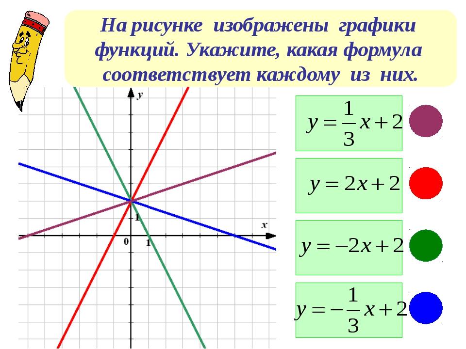 На рисунке изображены графики функций. Укажите, какая формула соответствует к...