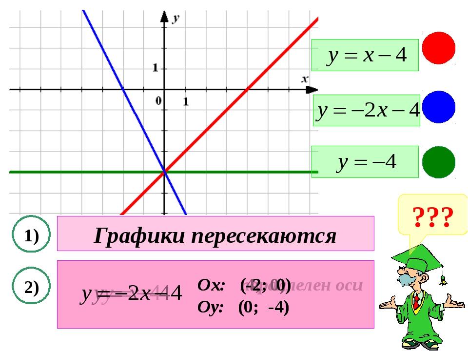 ??? 1) 2) Графики пересекаются Ох: параллелен оси Оу: (0; -4) Ох: (4; 0) Оу:...