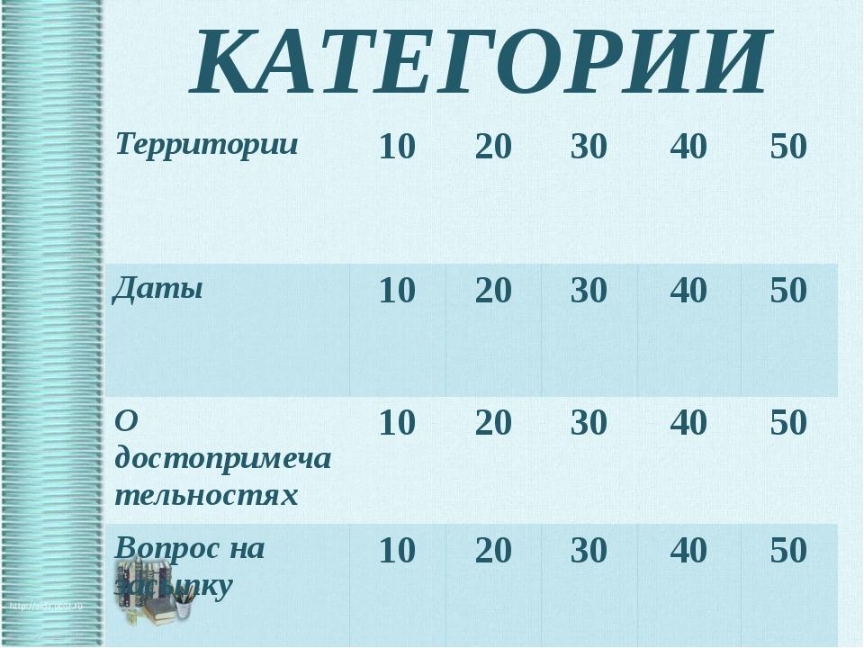 ТЕРРИТОРИИ 30 баллов Сколько поселков городского типа в Тюменском районе?