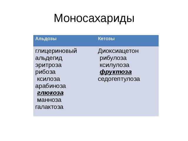 Моносахариды Альдозы Кетозы глицериновый альдегид эритроза рибоза ксилоза ара...