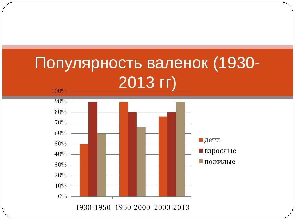 Популярность валенок (1930-2013 гг)