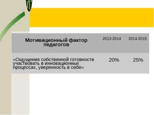 Мотивационный фактор педагогов2013-2014 2014-2015 «Ощущение собственной гот