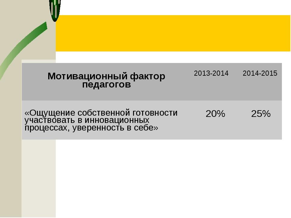 Мотивационный фактор педагогов2013-2014 2014-2015 «Ощущение собственной гот...