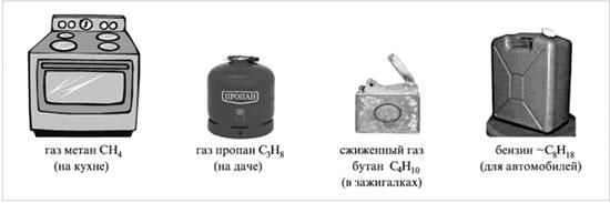 Углеводороды – горючие вещества, топливо