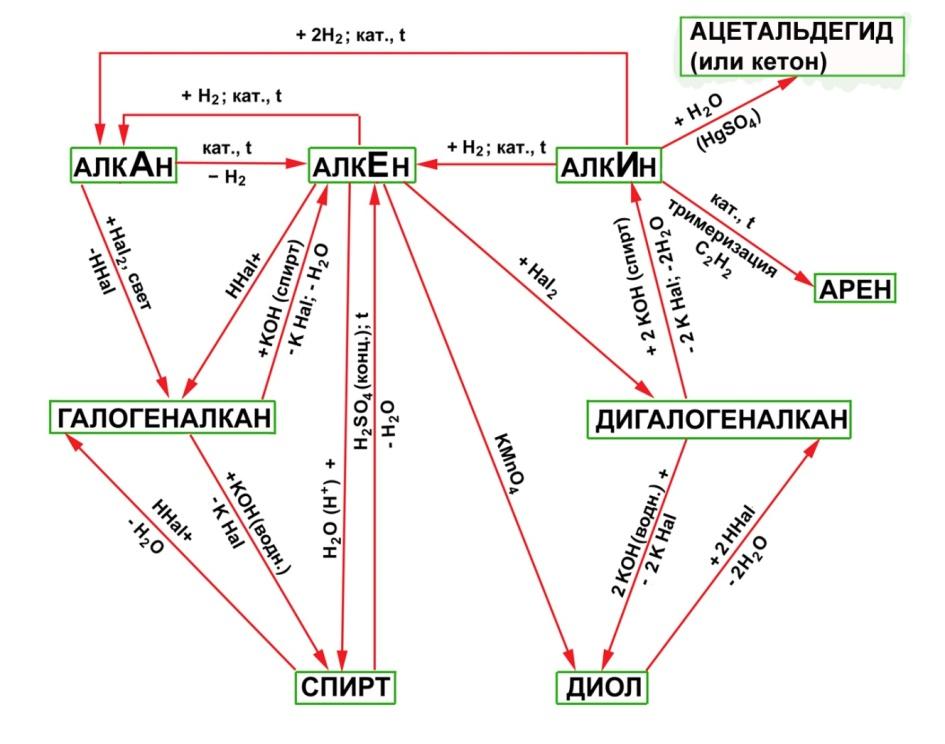 I:\ANNA (D)\anna-22-02-11\ANNA\ANNA_st\схемы по органике\генетическая взаимосвязь между углеводородами... - копия.jpg
