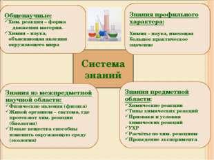 Система знаний Общенаучные: Хим. реакция – форма движения материи. Химия – на