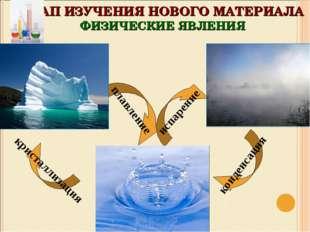 плавление кристаллизация конденсация испарение ЭТАП ИЗУЧЕНИЯ НОВОГО МАТЕРИАЛА