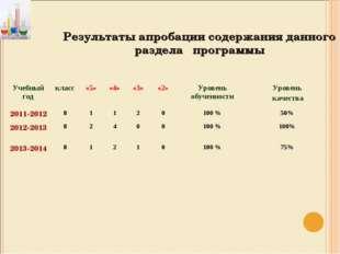 Результаты апробации содержания данного раздела программы Учебный годкласс