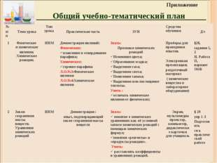 Общий учебно-тематический план Приложение № п/п Тема урокаТип урока Практи
