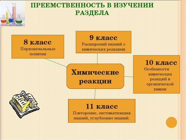 ПРЕЕМСТВЕННОСТЬ В ИЗУЧЕНИИ РАЗДЕЛА Химические реакции 8 класс Первоначальные...
