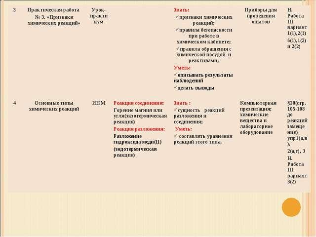 3Практическая работа № 3. «Признаки химических реакций»Урок-практикумЗнат...