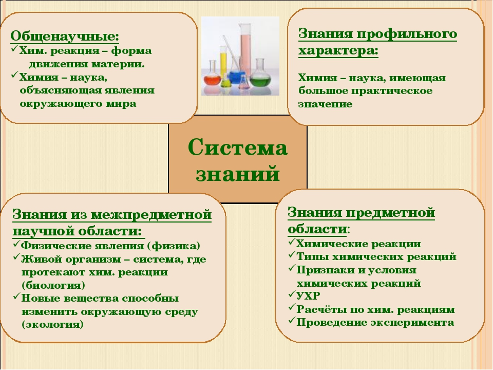 Система знаний Общенаучные: Хим. реакция – форма движения материи. Химия – на...