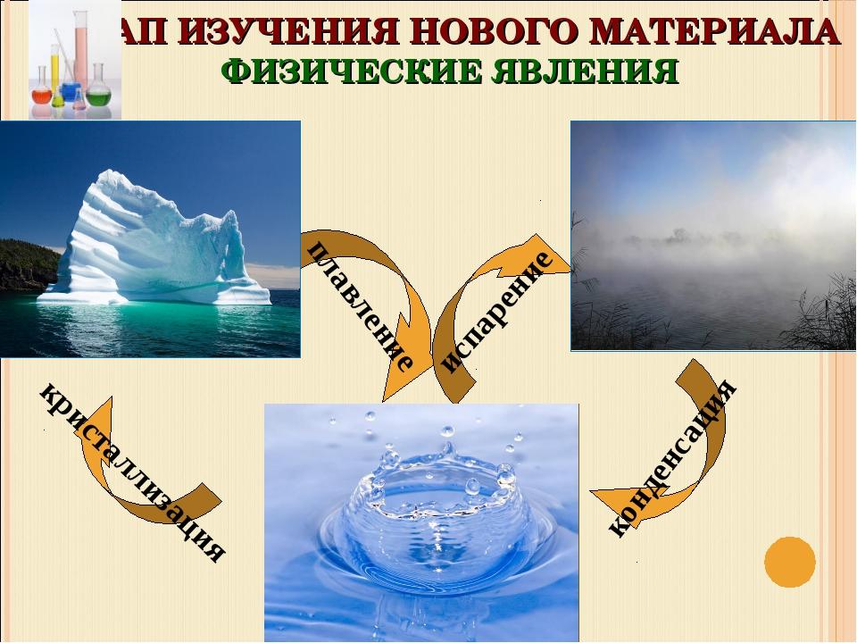 плавление кристаллизация конденсация испарение ЭТАП ИЗУЧЕНИЯ НОВОГО МАТЕРИАЛА...