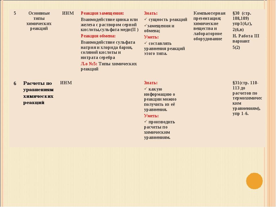 5Основные типы химических реакций ИНМРеакция замещения: Взаимодействие цин...