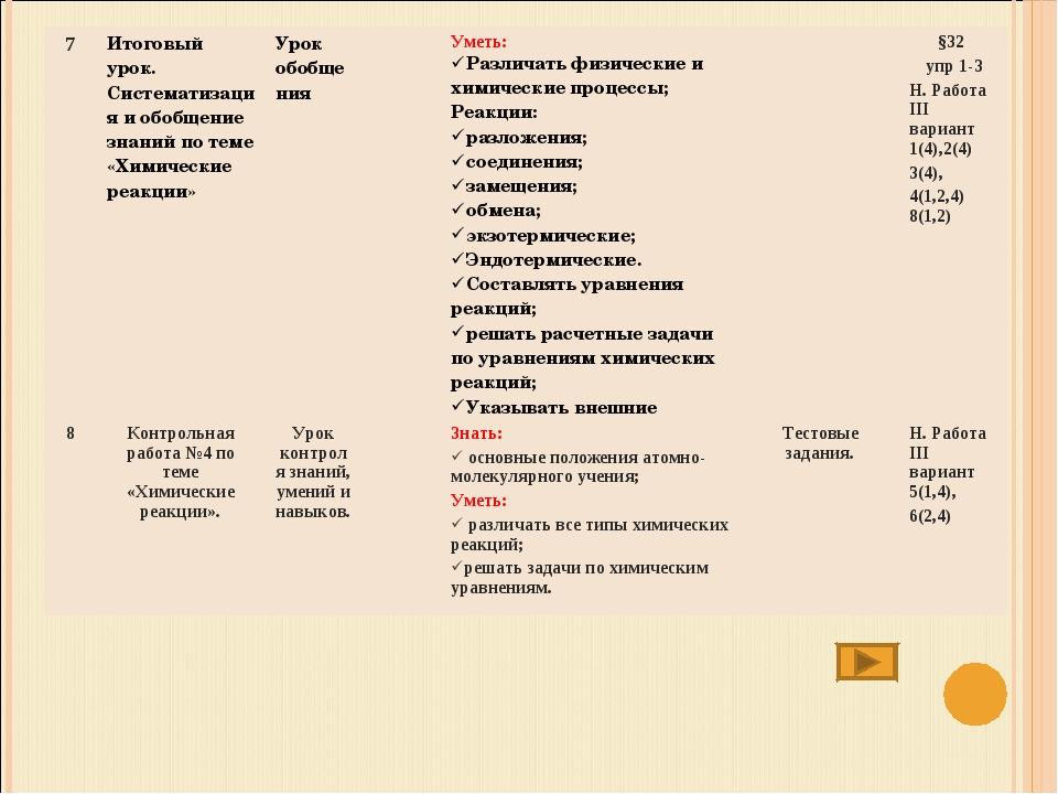 7Итоговый урок. Систематизация и обобщение знаний по теме «Химические реакци...