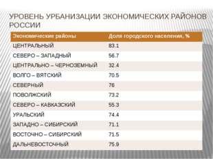 УРОВЕНЬ УРБАНИЗАЦИИ ЭКОНОМИЧЕСКИХ РАЙОНОВ РОССИИ Экономические районы Доля го