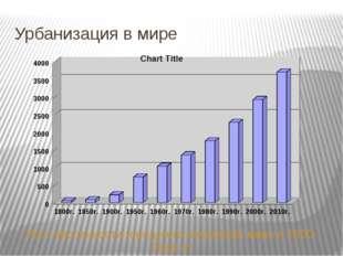 Урбанизация в мире Рост численности городского населения мира в 1800-2010 гг.