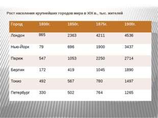 Рост населения крупнейших городов мира в XIX в., тыс. жителей Город 1800г. 18