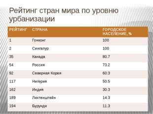 Рейтинг стран мира по уровню урбанизации РЕЙТИНГ СТРАНА ГОРОДСКОЕ НАСЕЛЕНИЕ,