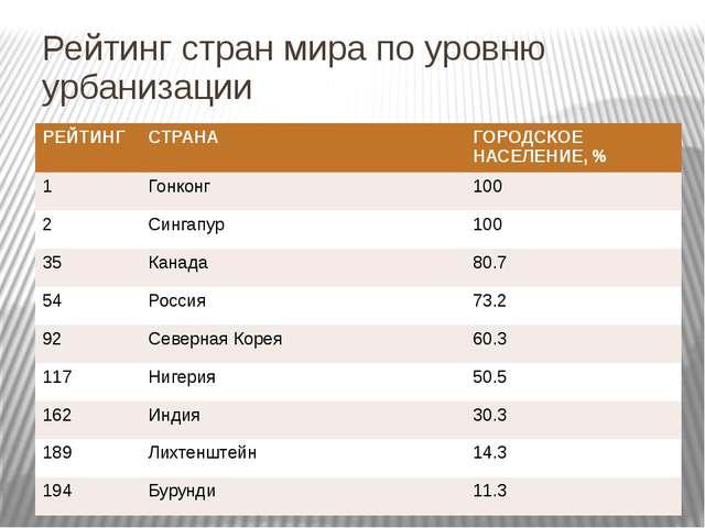 Рейтинг стран мира по уровню урбанизации РЕЙТИНГ СТРАНА ГОРОДСКОЕ НАСЕЛЕНИЕ,...