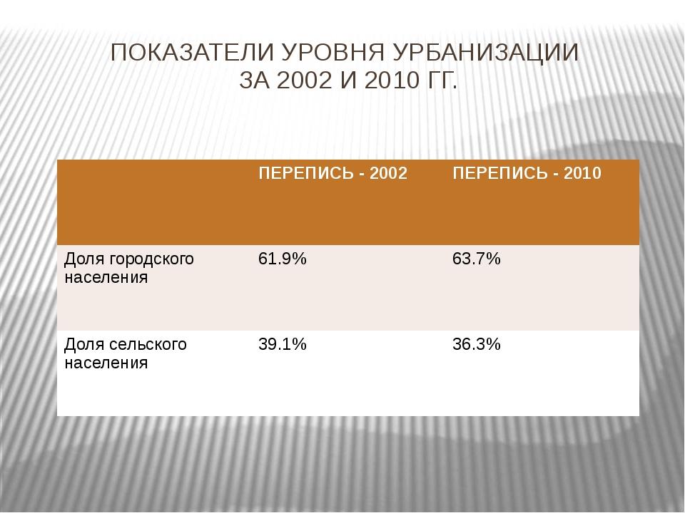 ПОКАЗАТЕЛИ УРОВНЯ УРБАНИЗАЦИИ ЗА 2002 И 2010 ГГ. ПЕРЕПИСЬ- 2002 ПЕРЕПИСЬ - 20...