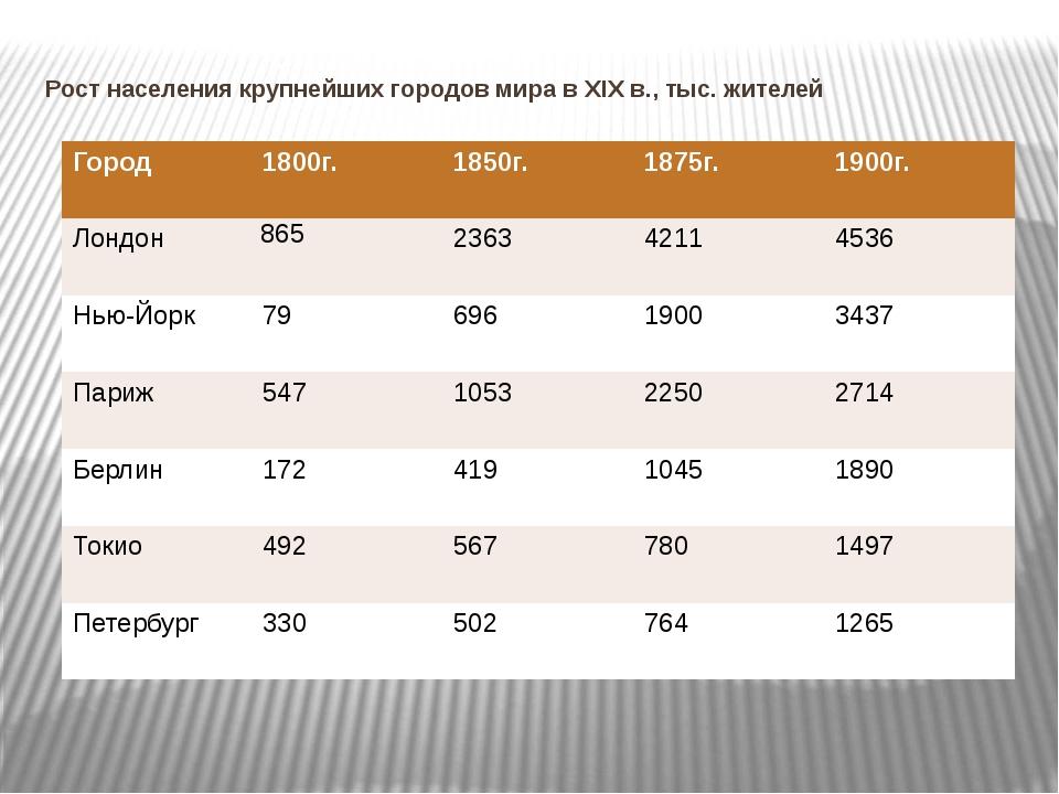 Рост населения крупнейших городов мира в XIX в., тыс. жителей Город 1800г. 18...