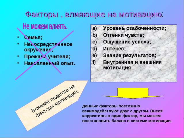 Факторы , влияющие на мотивацию: Семья; Непосредственное окружение; Прежние у...