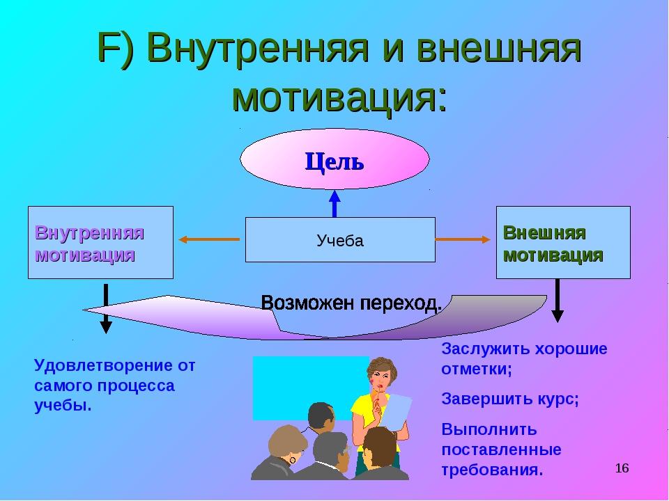 * F) Внутренняя и внешняя мотивация: Цель Учеба Внутренняя мотивация Внешняя...
